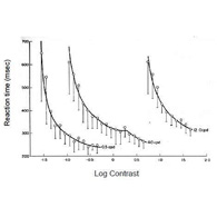 Simple visual reaction times vs. contrast for three different spatial frequencies (0.5, 4.0 and 12 c/deg). The curve for the 0.5 c/deg stimulus is on a true scale, but the other curves have been successively shifted to the right by 1 log unit for ease of viewing. (from (Harwerth and Levi 1978)