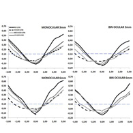 Η οπτική οξύτητα των τριών διαφορετικών σχεδιασμών  (LO ADD φ.ε., MED ADD φ.ε. και HI ADD φ.ε.) όπως προκύπτει από τις σχετικές μετρήσεις κατά τη μονόφθαλμη παρατήρηση (αριστερά) και κατά τη διόφθαλμη παρατήρηση (δεξιά), με τη χρήση τεχνητής κόρης των 3mm (πάνω) και 6mm (κάτω).